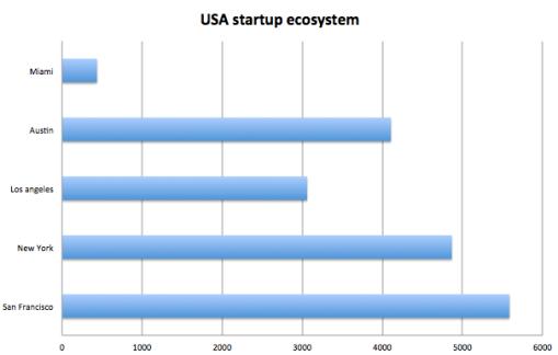 Questo grafico rappresenta la diffusione della startup in diverse citta americane