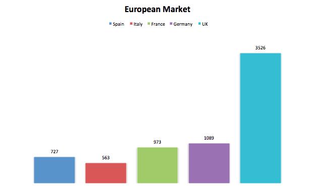 Il mercato Europeo delle startup.