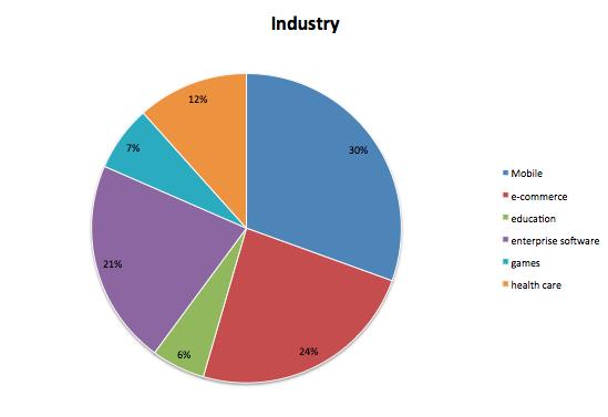 Come gli investimenti in Startup si suddividono nei differenti settorie della Tech Economy