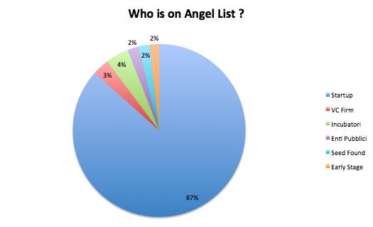 Tipologia di users su Angel List con relative dimensioni e percentuali dei vari gruppi.