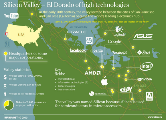 Silicon Valley-Major-Corporations-SV