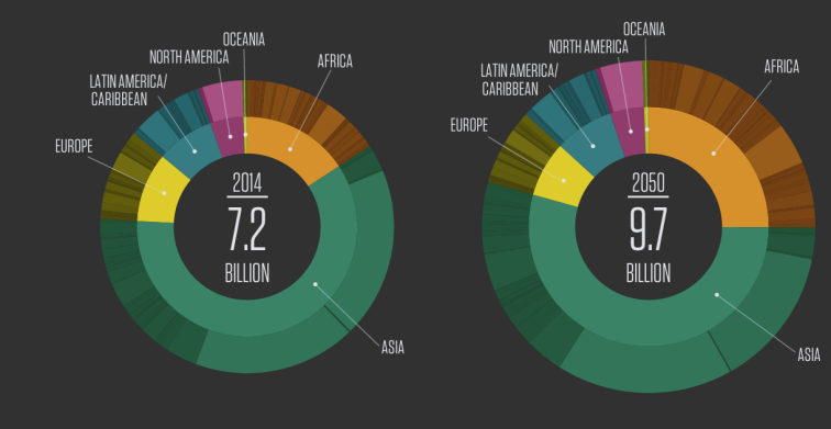 WORLD POPULATION - DIGITAL VISUALIZATION 2014 & BEYOND