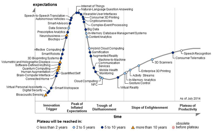 Hype Cycle for Emerging Technologies, 2014