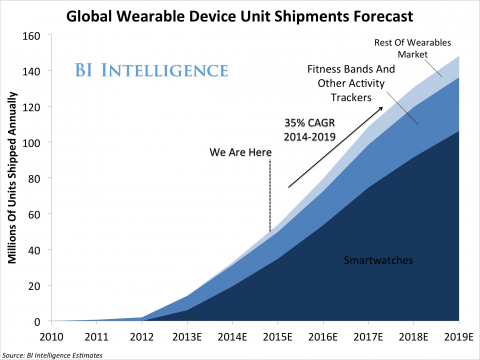 Wearables Market Heating Up